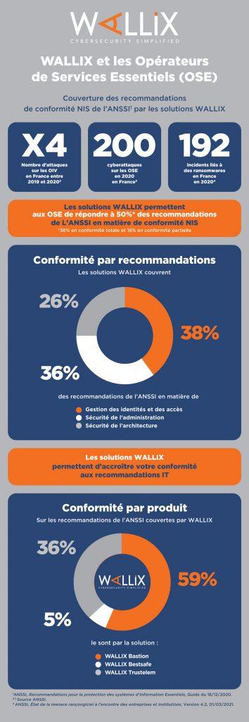 Assurez la conformité des OSE aux recommandations de l'ANSSI et de la directive NIS avec WALLIX