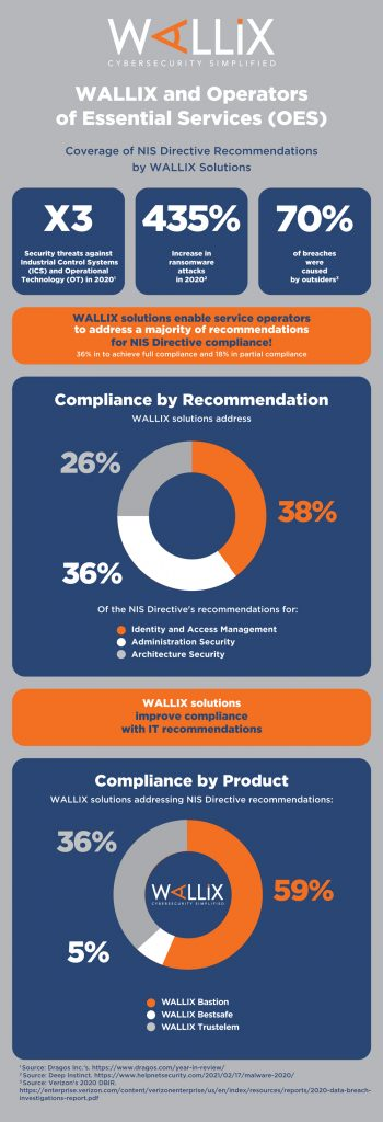 WALLIX helps Operators of Essential Services achieve compliance with NIS Directive security recommendations